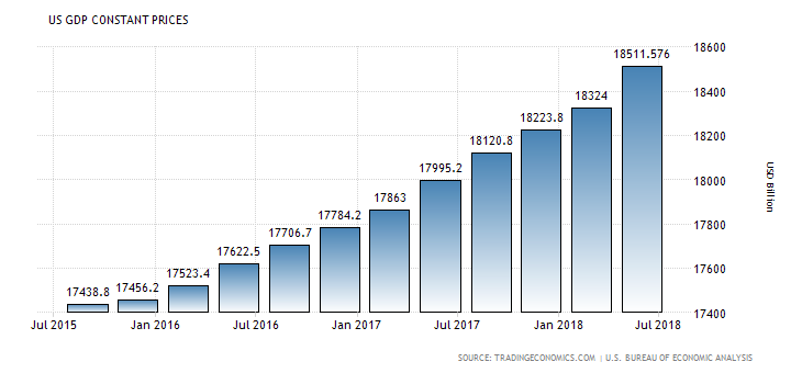 usa gdp growth under Trump