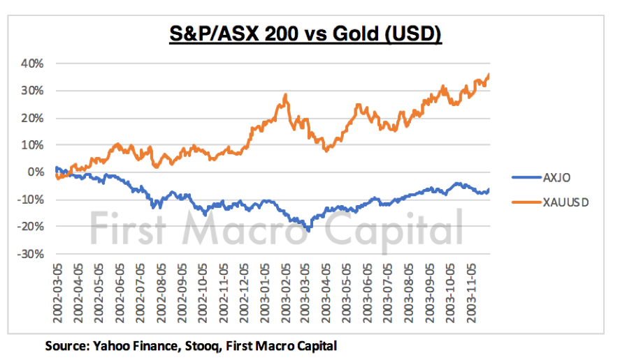 FMC - S&P/ASX 200 vs Gold (USD)