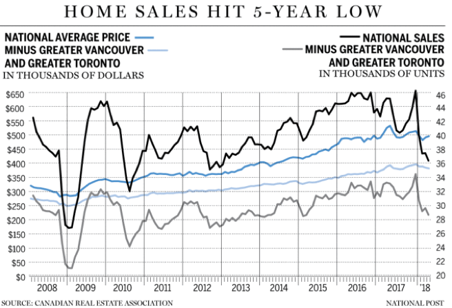 FMC - Home Sales