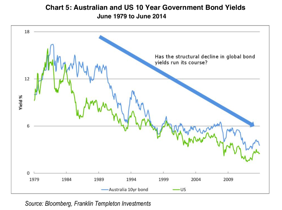 FMC - Australian and US 10 Year Government Bond Yields