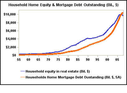 House equity becomes smaller than mortgage loan