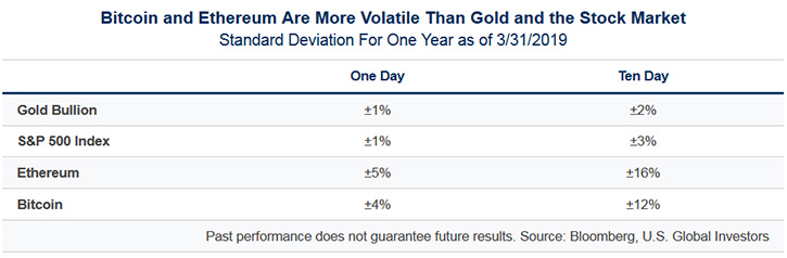 volatility table for bitcoin versus gold